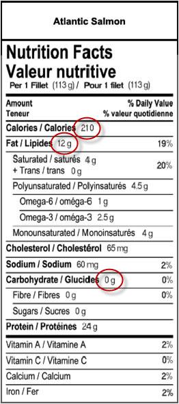 Étiquette de valeur nutritive (CAD)